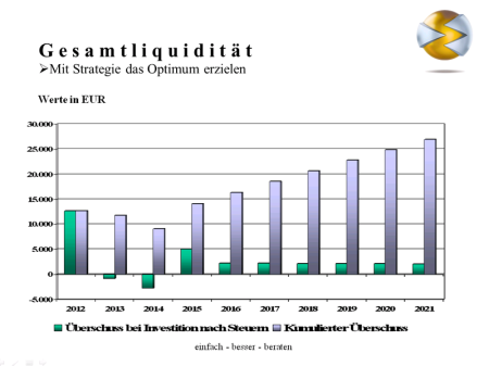 Immobilienplanung